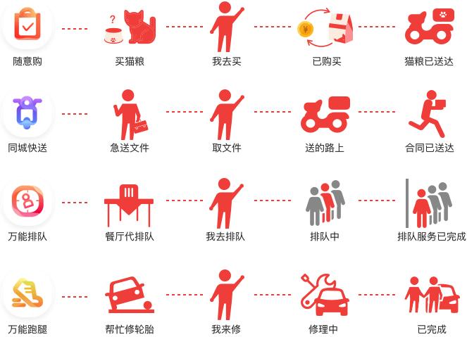 邻趣app介绍